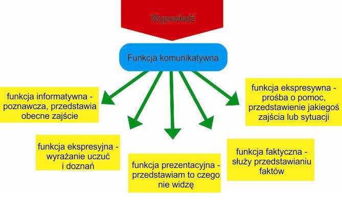 funkcje-jzyka