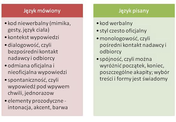 jezyk-mowiony-pisany
