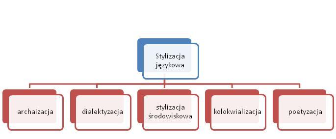 stylizacja-jezykowa